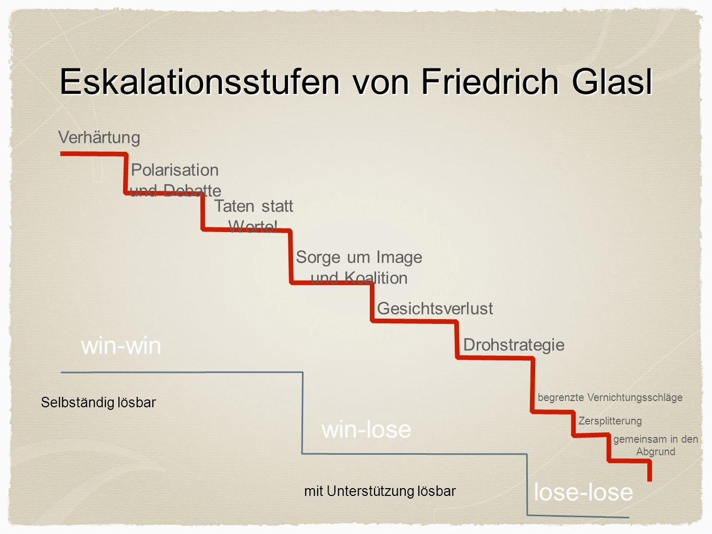 Eskalationsstufen von Friedrich Glasl