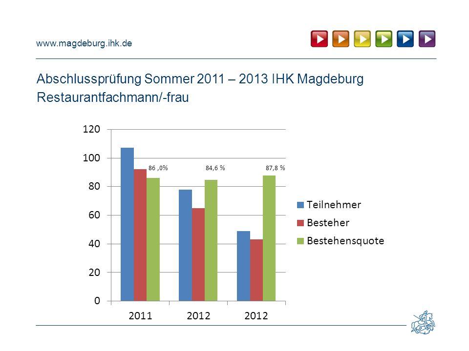 Abschlussprüfung Sommer 2011 – 2013 IHK Magdeburg