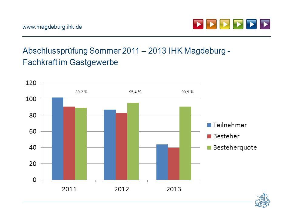 Abschlussprüfung Sommer 2011 – 2013 IHK Magdeburg -