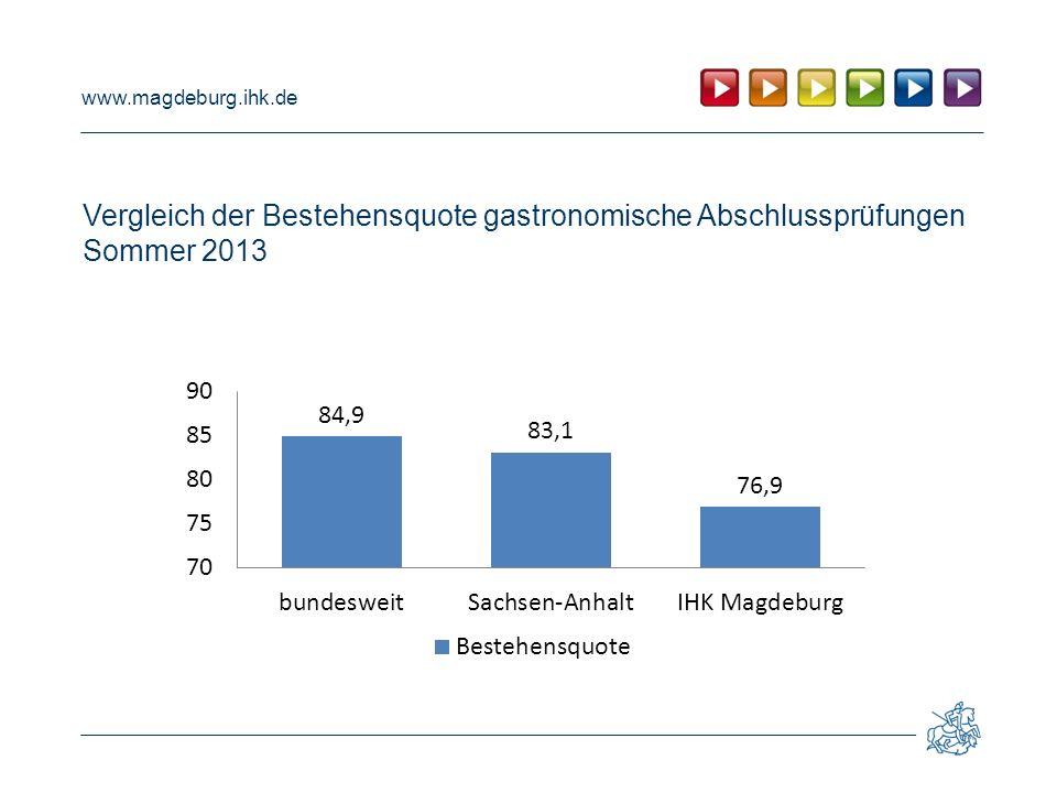Vergleich der Bestehensquote gastronomische Abschlussprüfungen Sommer 2013
