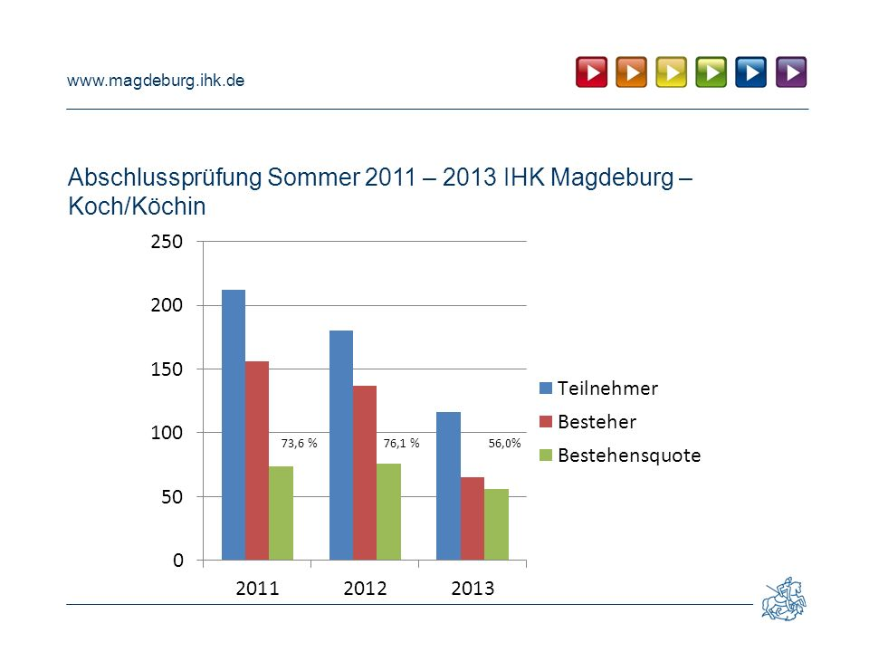 Abschlussprüfung Sommer 2011 – 2013 IHK Magdeburg – Koch/Köchin