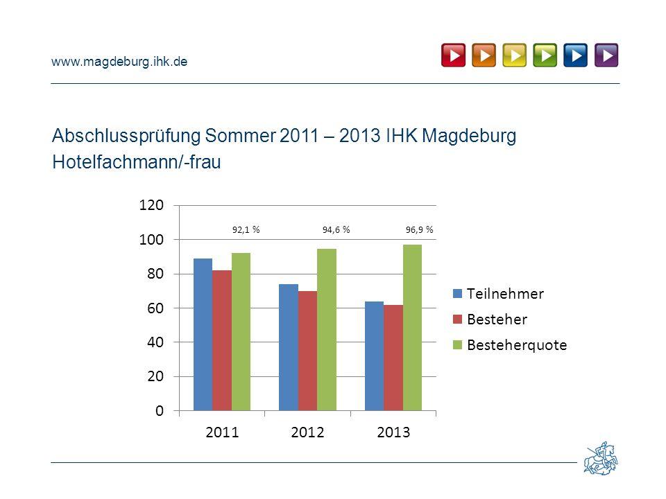 Abschlussprüfung Sommer 2011 – 2013 IHK Magdeburg Hotelfachmann/-frau