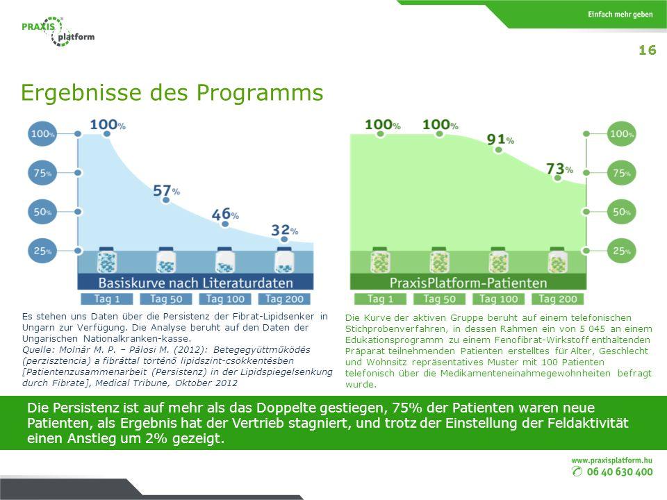 Ergebnisse des Programms