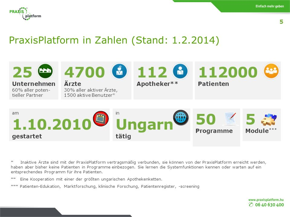 PraxisPlatform in Zahlen (Stand: 1.2.2014)
