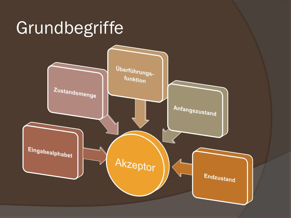 Grundbegriffe Akzeptor Eingabealphabet Zustandsmenge Überführungs-