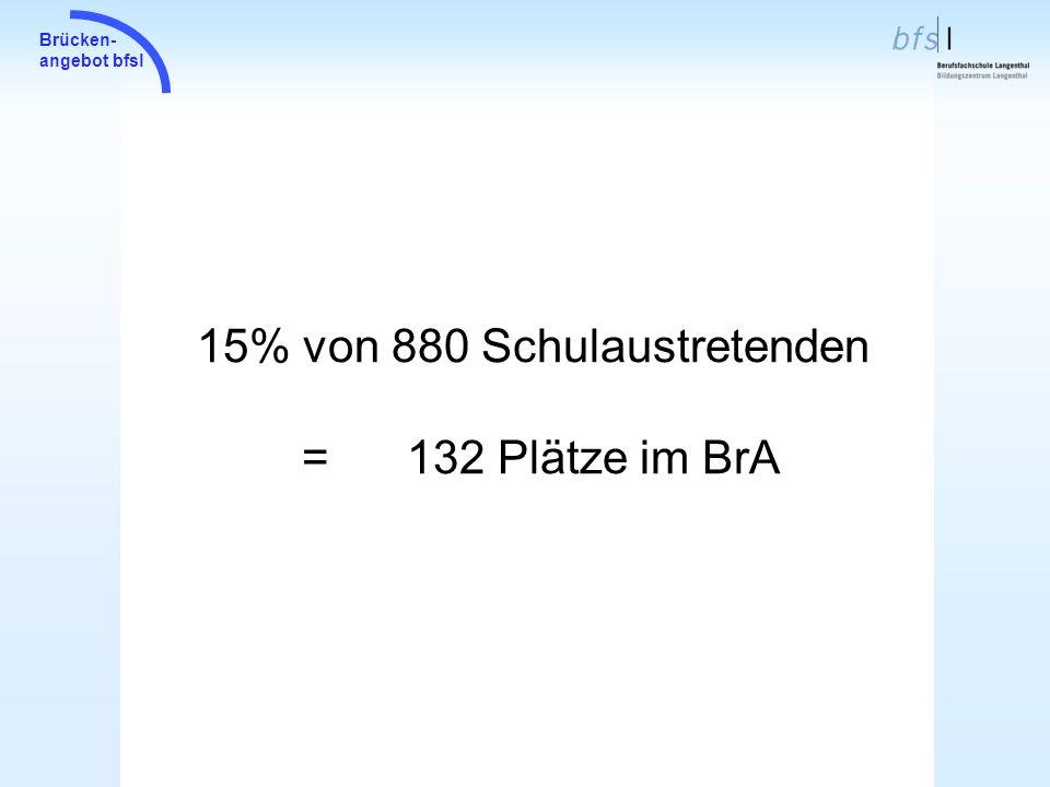 15% von 880 Schulaustretenden