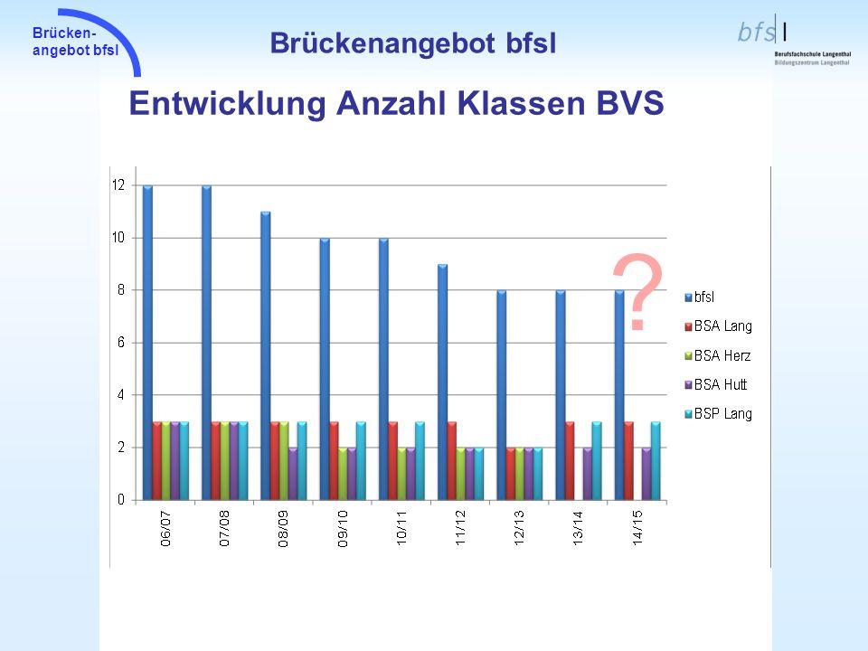 Brückenangebot bfsl Entwicklung Anzahl Klassen BVS