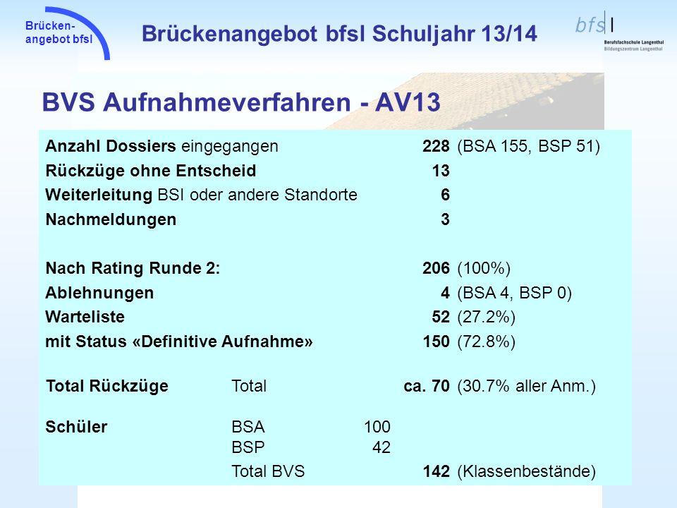 BVS Aufnahmeverfahren - AV13