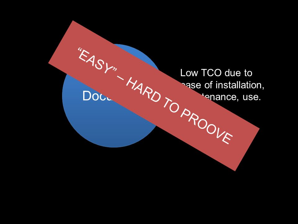 EASY – HARD TO PROOVE DocuWare