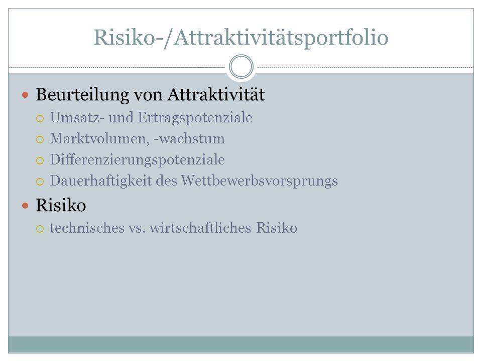 Risiko-/Attraktivitätsportfolio