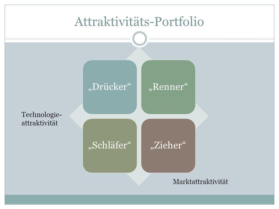 Attraktivitäts-Portfolio