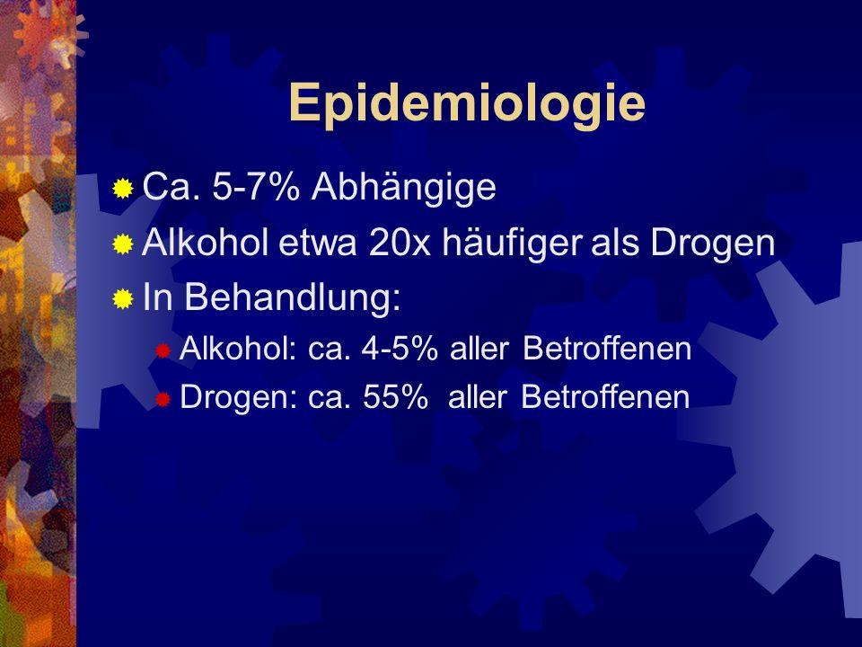 Epidemiologie Ca. 5-7% Abhängige Alkohol etwa 20x häufiger als Drogen