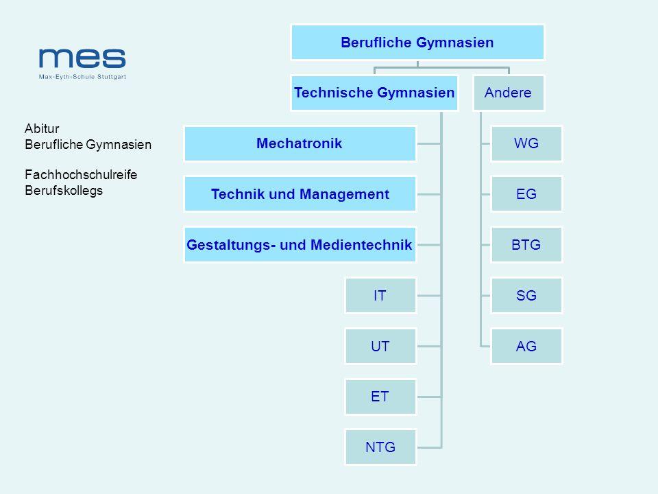 Technik und Management Gestaltungs- und Medientechnik