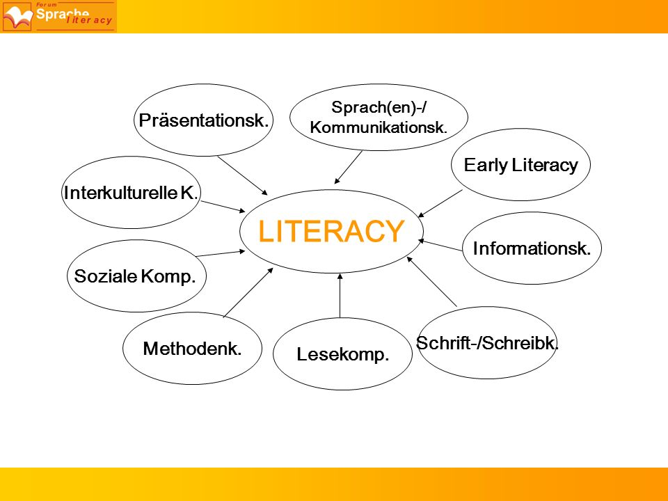 LITERACY Präsentationsk. Early Literacy Interkulturelle K.
