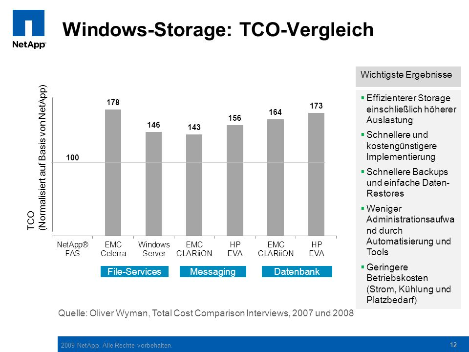 Windows-Storage: TCO-Vergleich