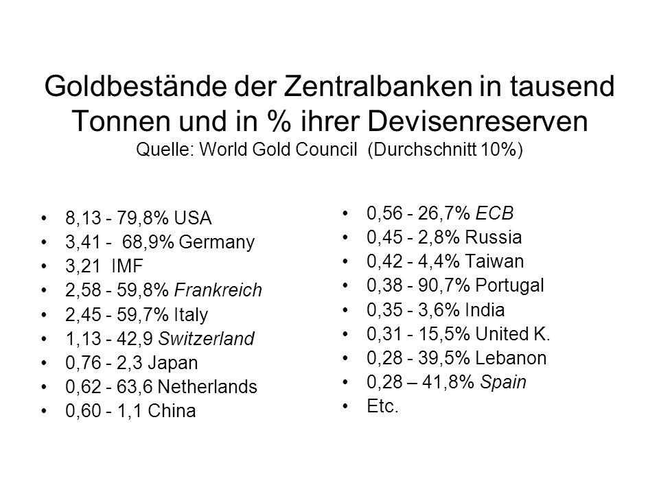 Goldbestände der Zentralbanken in tausend Tonnen und in % ihrer Devisenreserven Quelle: World Gold Council (Durchschnitt 10%)