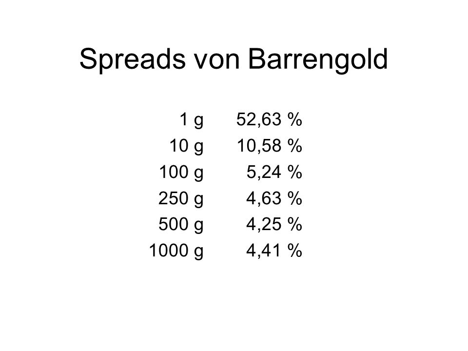 Spreads von Barrengold