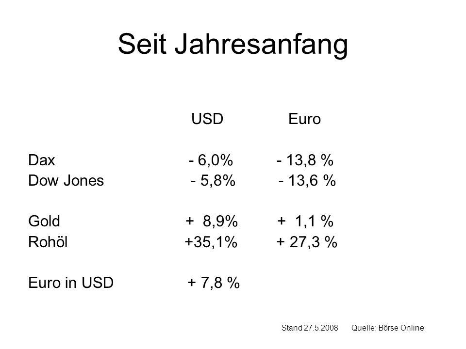 Seit Jahresanfang USD Euro Dax - 6,0% - 13,8 %