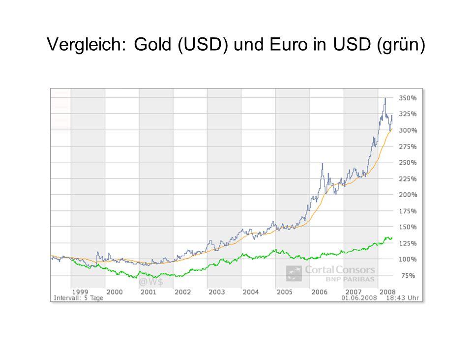 Vergleich: Gold (USD) und Euro in USD (grün)