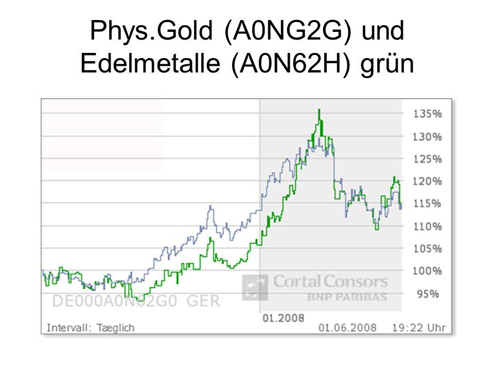 Phys.Gold (A0NG2G) und Edelmetalle (A0N62H) grün