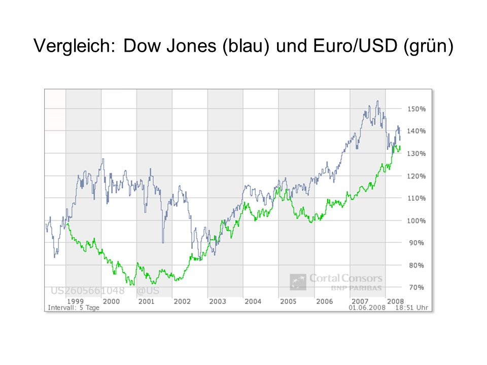 Vergleich: Dow Jones (blau) und Euro/USD (grün)