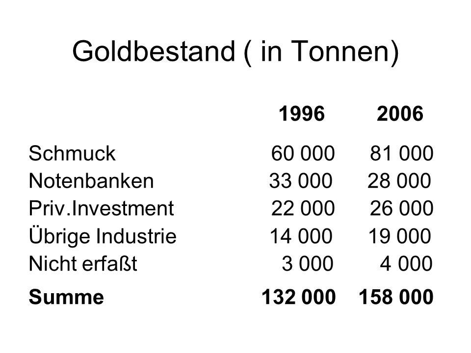 Goldbestand ( in Tonnen)