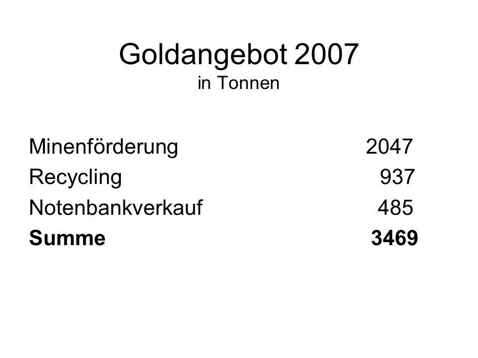 Goldangebot 2007 in Tonnen Minenförderung 2047 Recycling 937