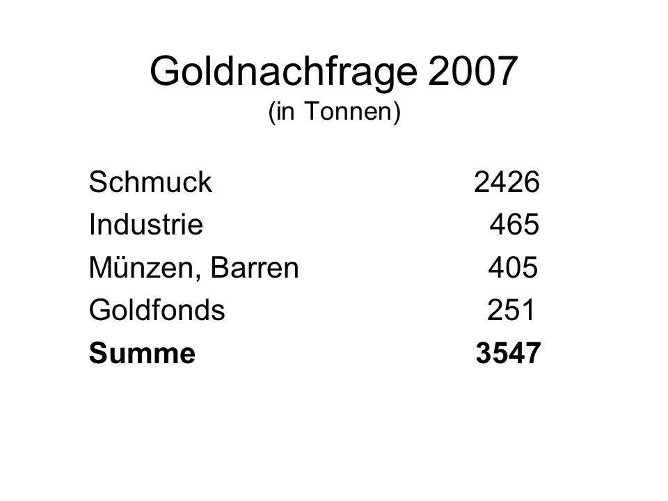 Goldnachfrage 2007 (in Tonnen)