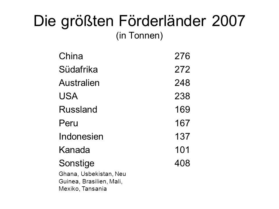 Die größten Förderländer 2007 (in Tonnen)