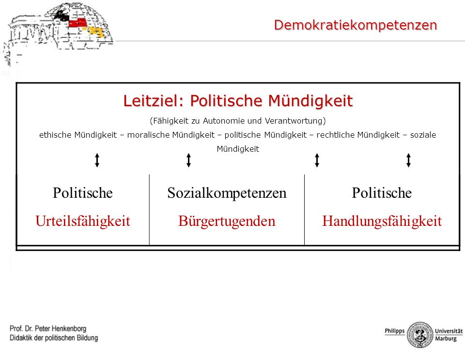 Leitziel: Politische Mündigkeit