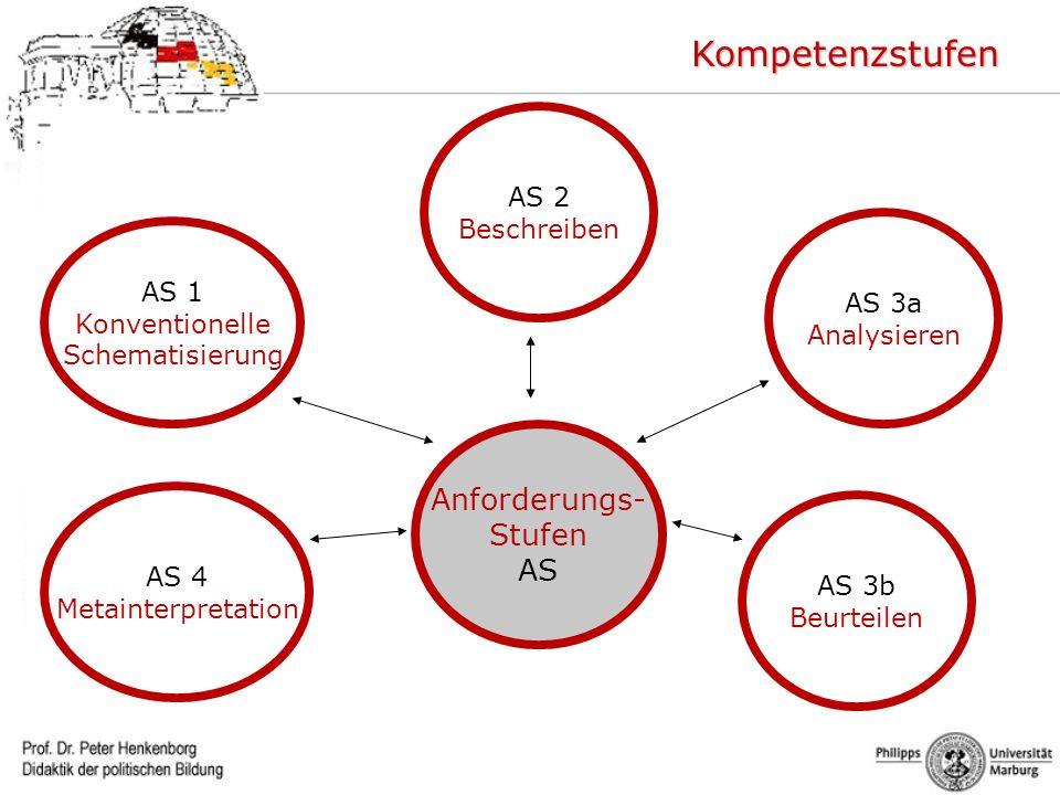 Kompetenzstufen Anforderungs- Stufen AS AS 2 Beschreiben AS 1 AS 3a