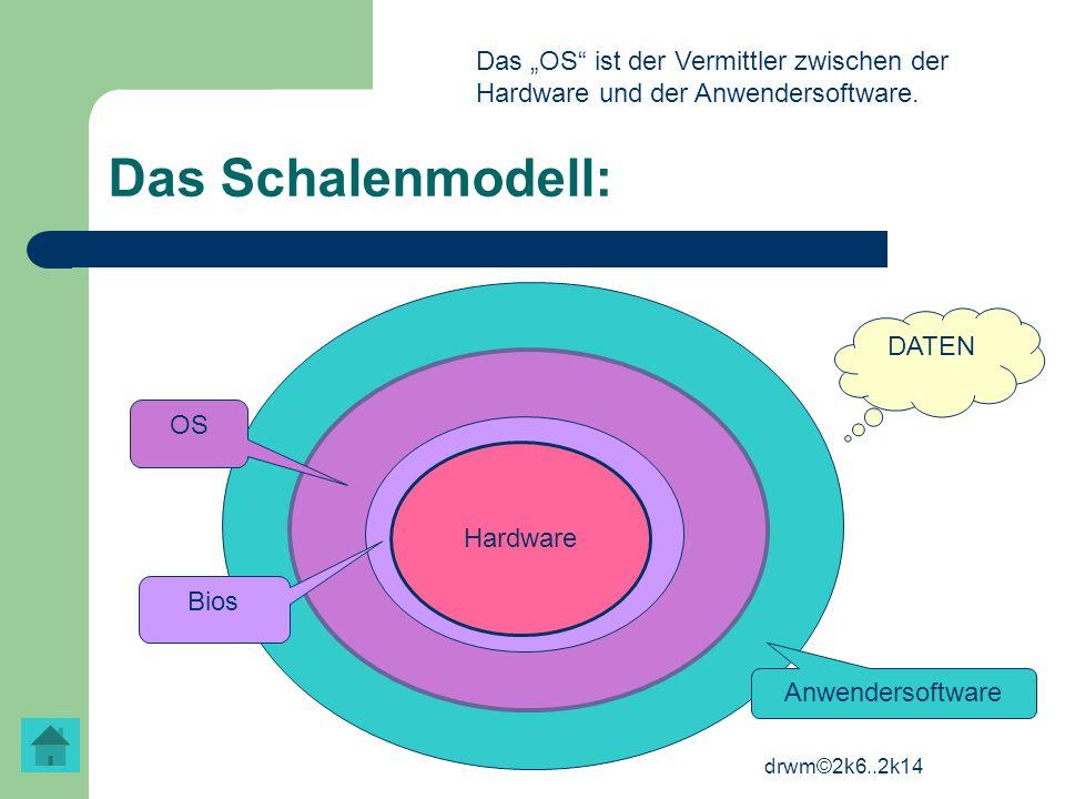 """Das """"OS ist der Vermittler zwischen der Hardware und der Anwendersoftware."""