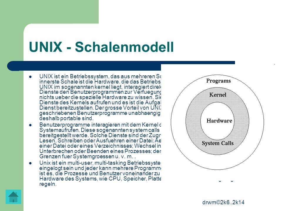 UNIX - Schalenmodell