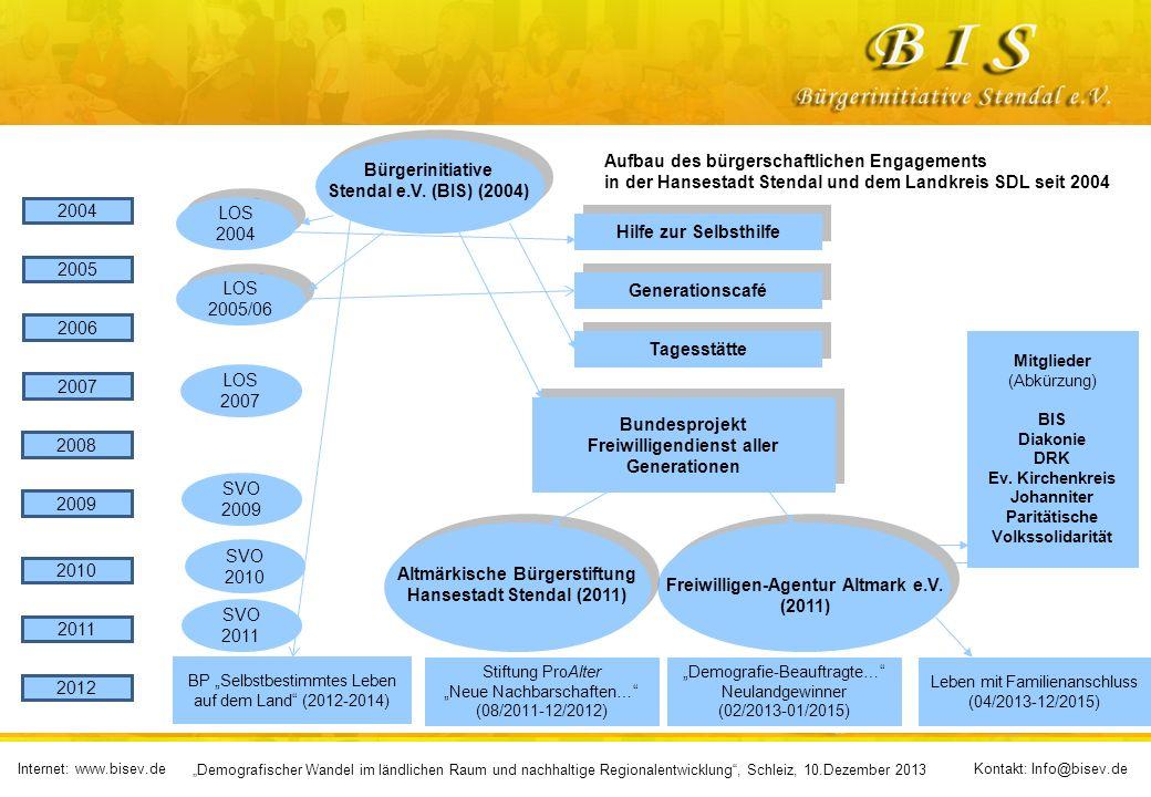 Aufbau des bürgerschaftlichen Engagements
