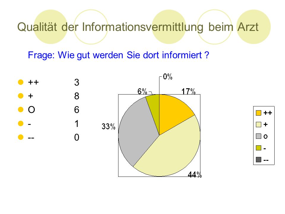 Qualität der Informationsvermittlung beim Arzt