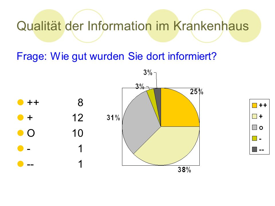 Qualität der Information im Krankenhaus