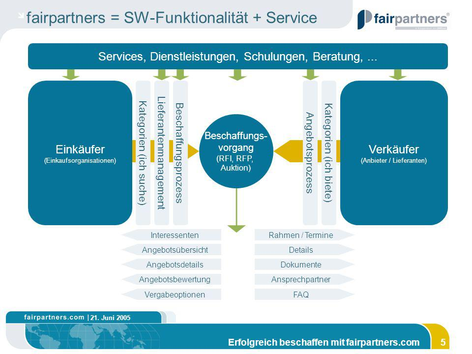 fairpartners = SW-Funktionalität + Service