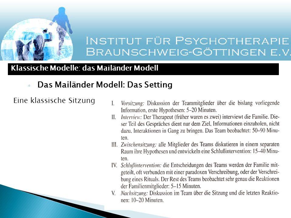 Das Mailänder Modell: Das Setting