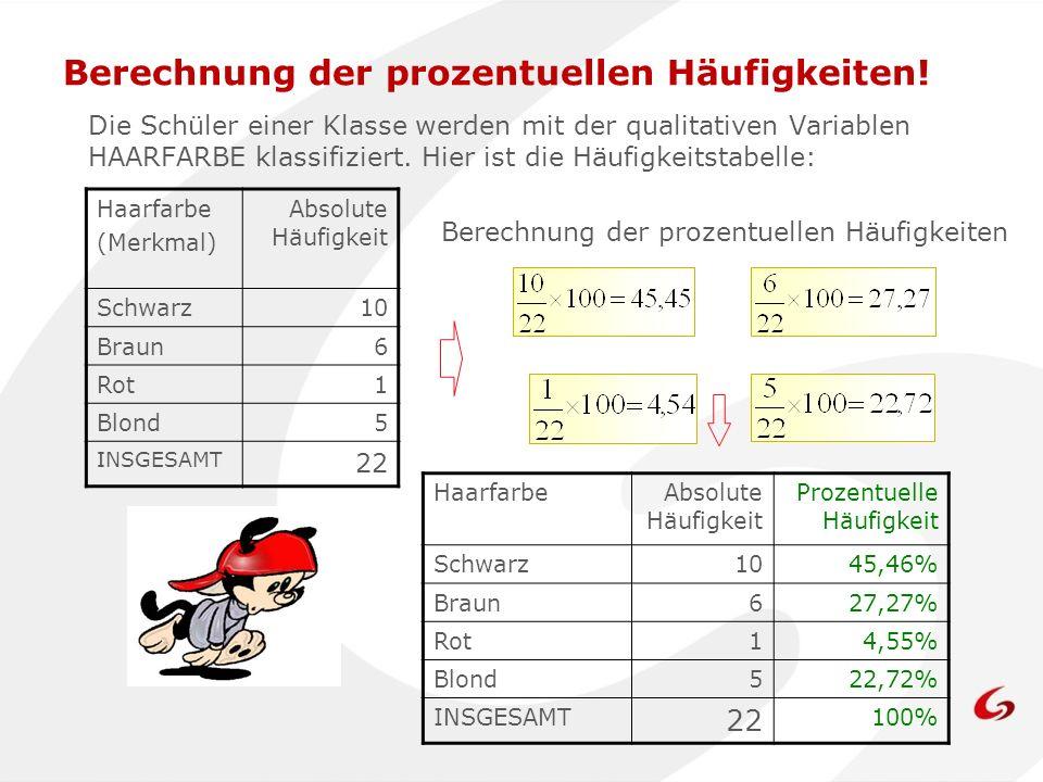 Berechnung der prozentuellen Häufigkeiten!