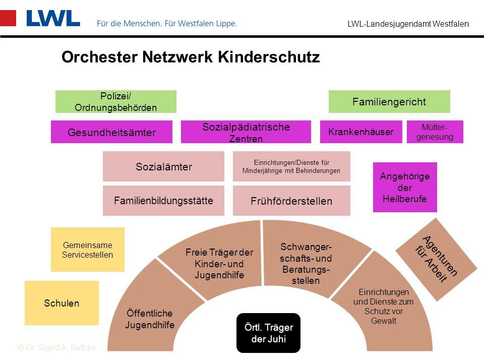 Orchester Netzwerk Kinderschutz