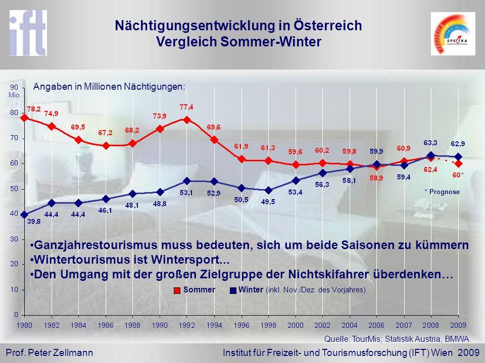 Nächtigungsentwicklung in Österreich Vergleich Sommer-Winter