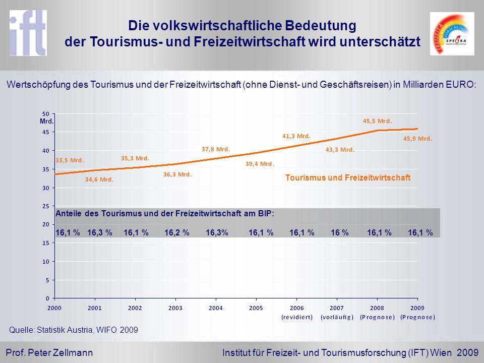 Die volkswirtschaftliche Bedeutung der Tourismus- und Freizeitwirtschaft wird unterschätzt