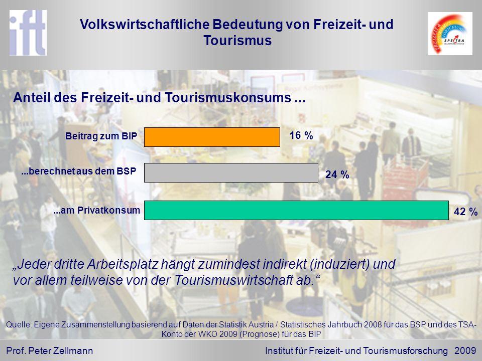 Volkswirtschaftliche Bedeutung von Freizeit- und Tourismus