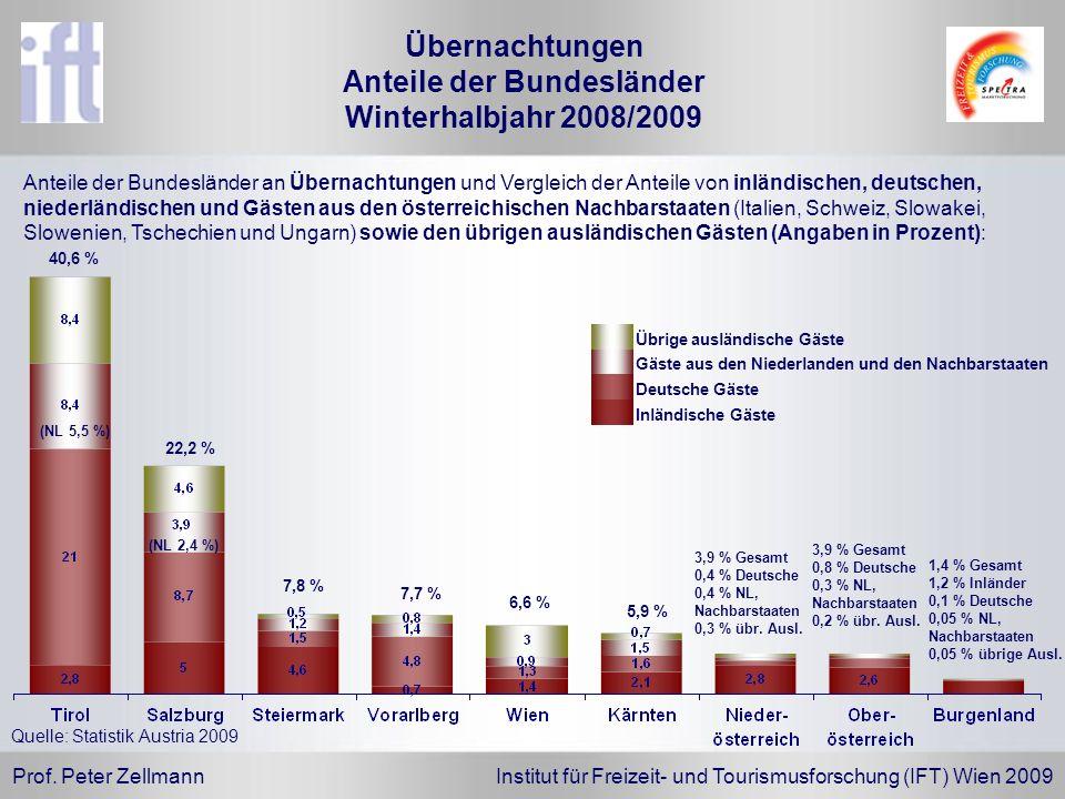Übernachtungen Anteile der Bundesländer Winterhalbjahr 2008/2009