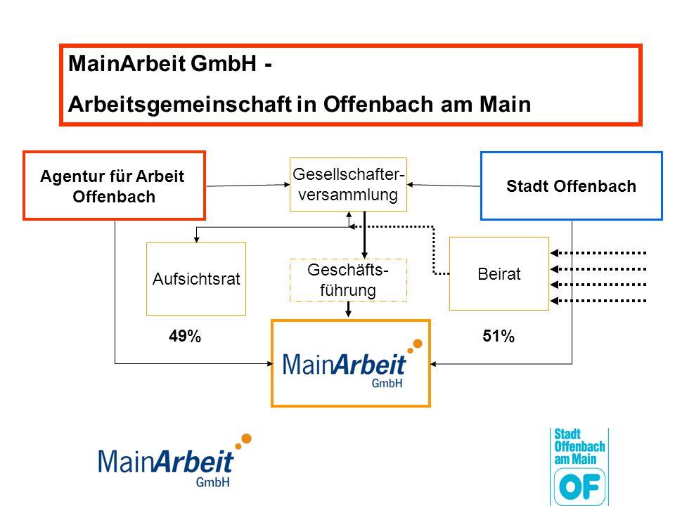 Agentur für Arbeit Offenbach