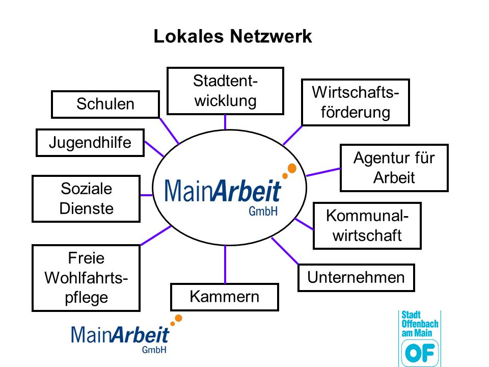 Lokales Netzwerk Stadtent-wicklung Wirtschafts-förderung Schulen