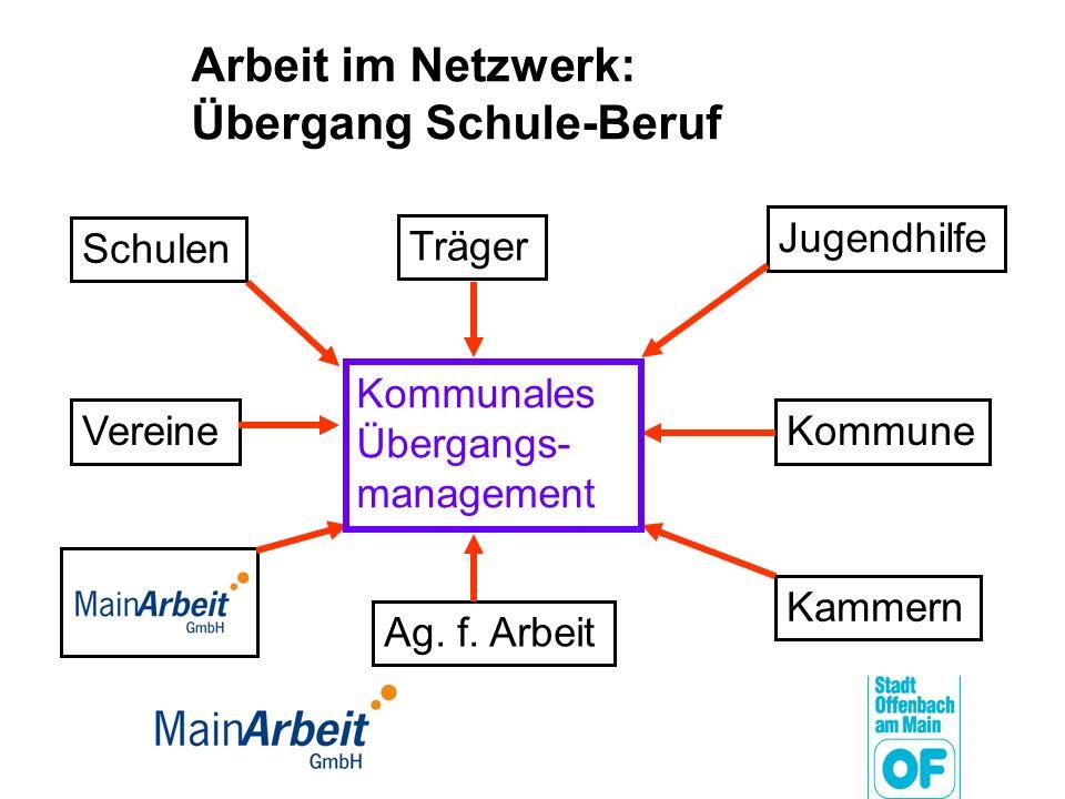 Arbeit im Netzwerk: Übergang Schule-Beruf