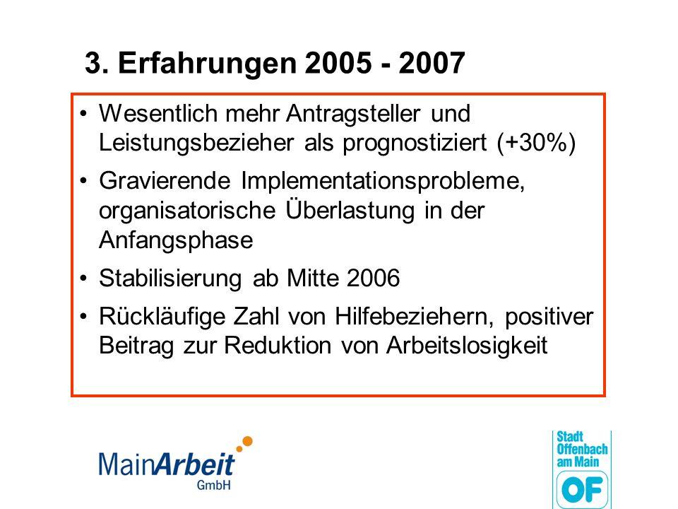 3. Erfahrungen 2005 - 2007 Wesentlich mehr Antragsteller und Leistungsbezieher als prognostiziert (+30%)