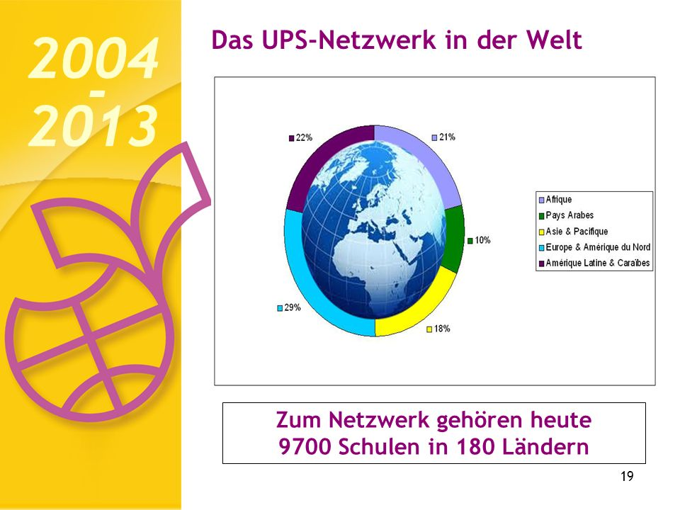 Das UPS-Netzwerk in der Welt