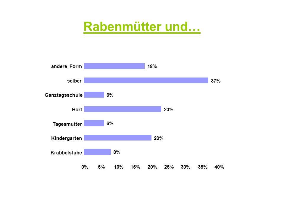 Rabenmütter und… 8% 20% 6% 23% 37% 18% 0% 5% 10% 15% 25% 30% 35% 40%